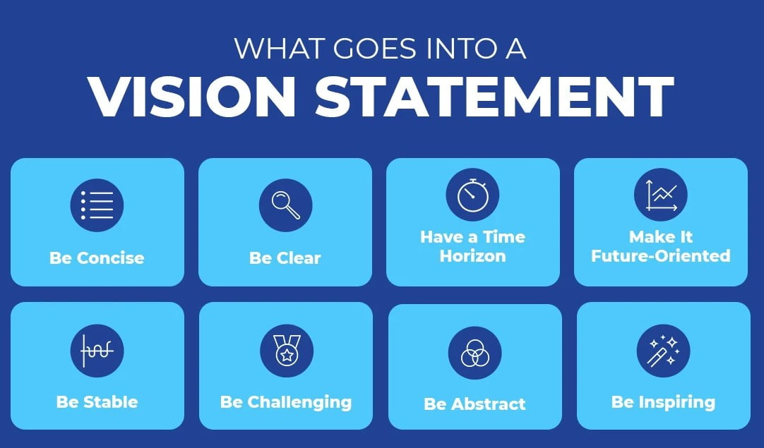 Writing a Vision Statement, Composing a Vision Declaration